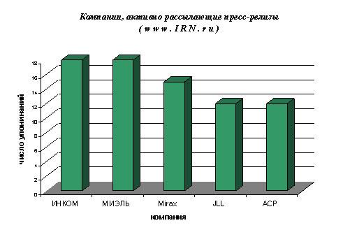 Квартиры и недвижимость в Москве и Подмосковье